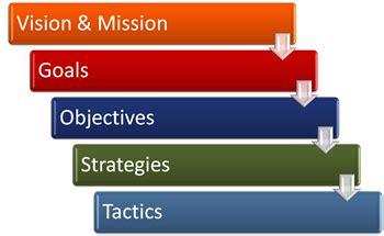 Digital Marketing Case Studies Conversant